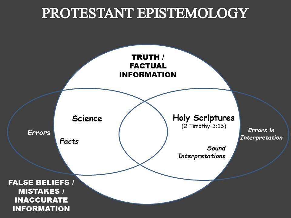 Protestant Epistemology